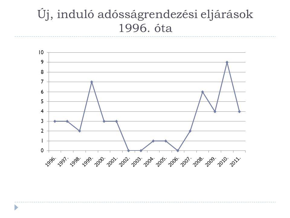 Új, induló adósságrendezési eljárások 1996. óta