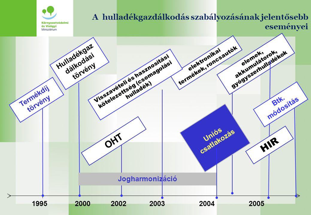 199520002005 Uniós csatlakozás elektronikai termékek, roncsautók Jogharmonizáció OHT Visszavételi és hasznosítási kötelezettség (csomagolási hulladék)
