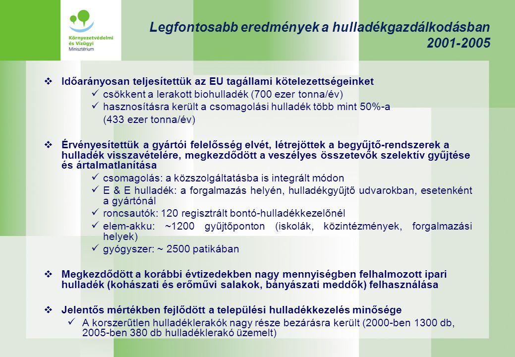 Legfontosabb eredmények a hulladékgazdálkodásban 2001-2005  Időarányosan teljesítettük az EU tagállami kötelezettségeinket csökkent a lerakott biohul