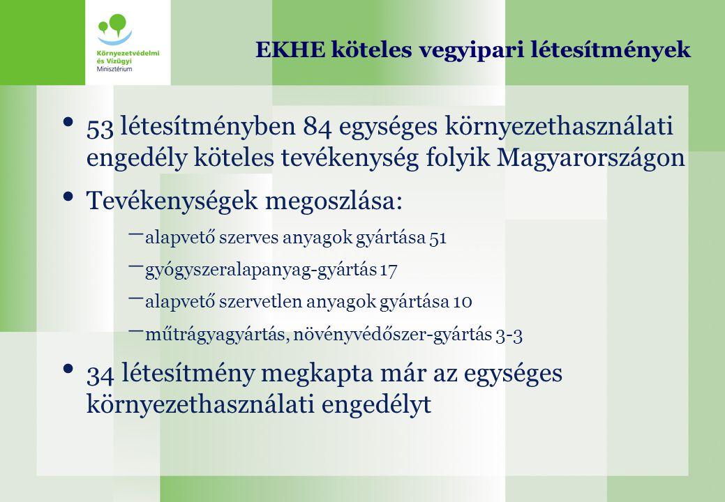 EKHE köteles vegyipari létesítmények 53 létesítményben 84 egységes környezethasználati engedély köteles tevékenység folyik Magyarországon Tevékenysége