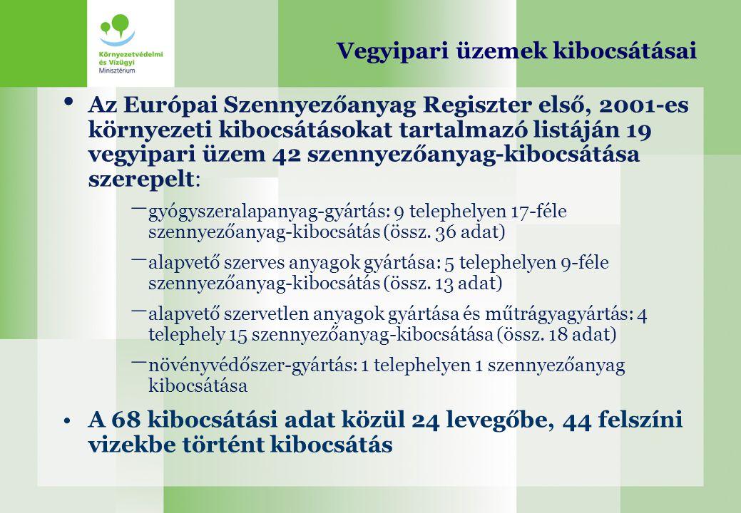 Vegyipari üzemek kibocsátásai Az Európai Szennyezőanyag Regiszter első, 2001-es környezeti kibocsátásokat tartalmazó listáján 19 vegyipari üzem 42 sze