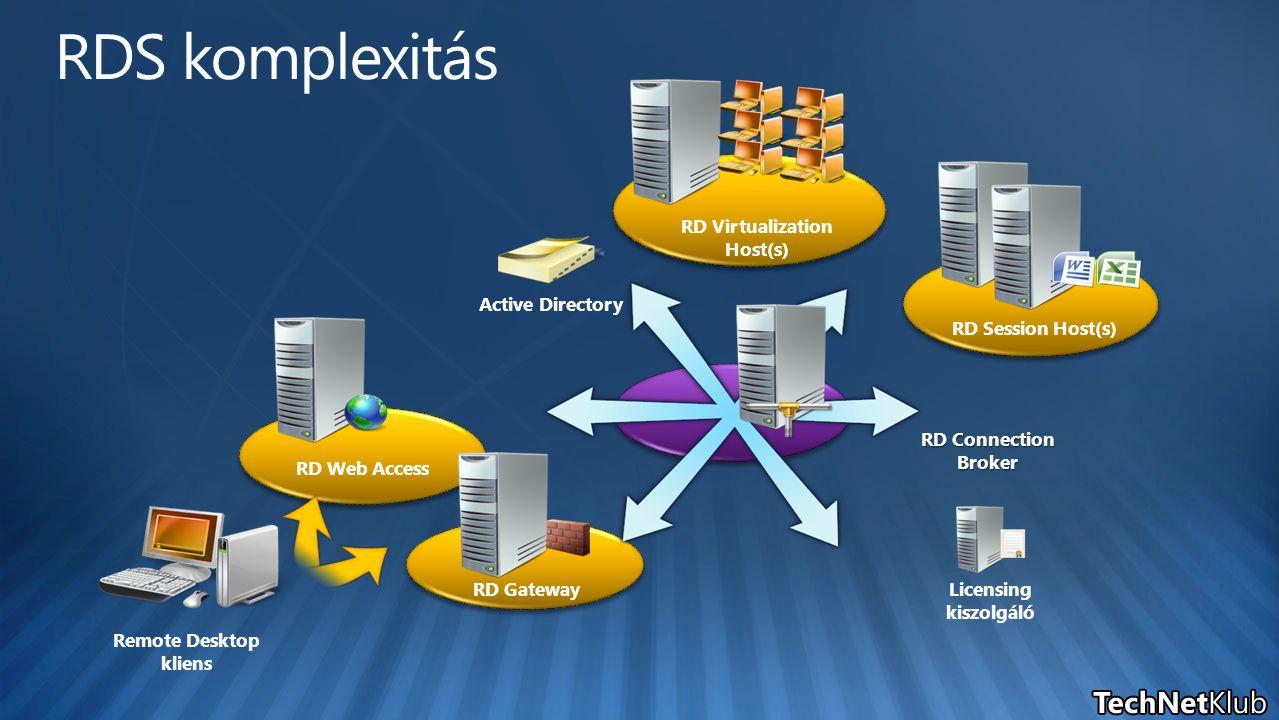 RD Web Access RD Gateway RD Connection Broker Active Directory Licensing kiszolgáló RD Virtualization Host(s) Remote Desktop kliens RD Session Host(s)
