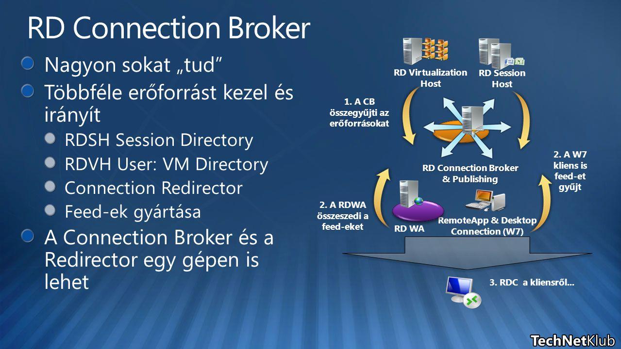 RD Connection Broker & Publishing RemoteApp & Desktop Connection (W7) 1. A CB összegyűjti az erőforrásokat 2. A RDWA összeszedi a feed-eket 2. A W7 kl
