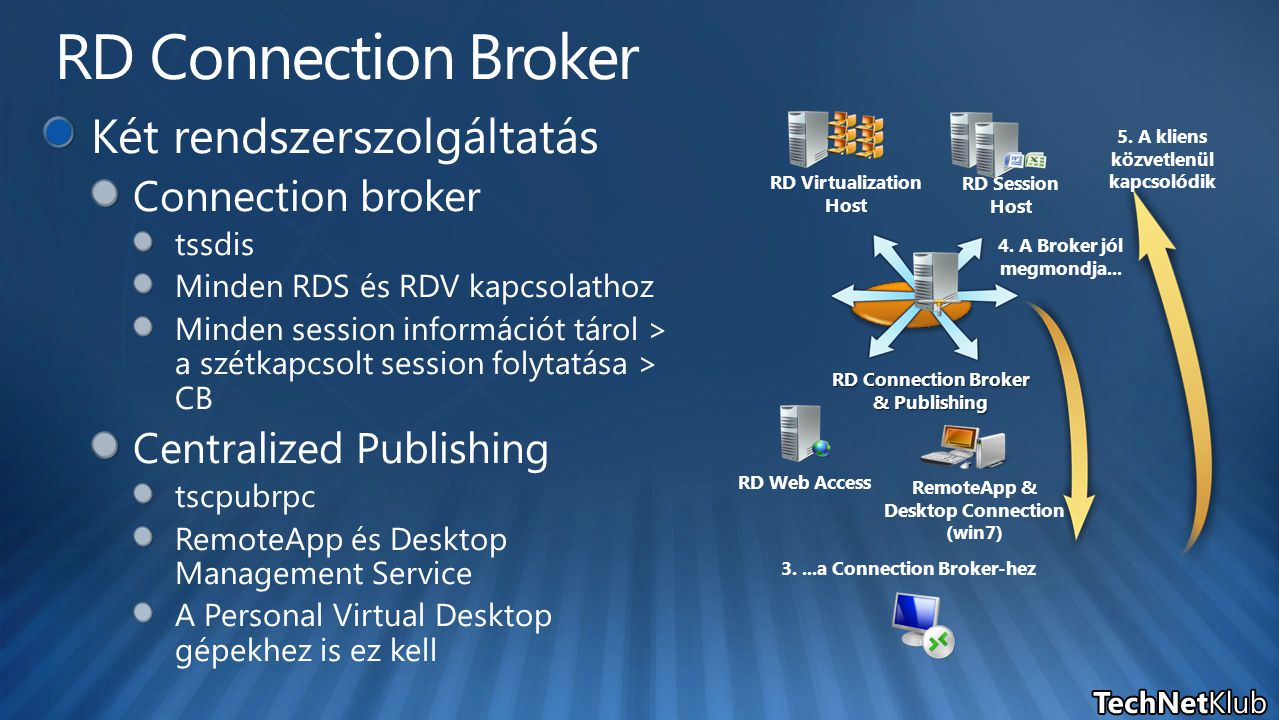 3....a Connection Broker-hez RD Connection Broker & Publishing RD Virtualization Host RemoteApp & Desktop Connection (win7) RD Session Host RD Web Access 4.