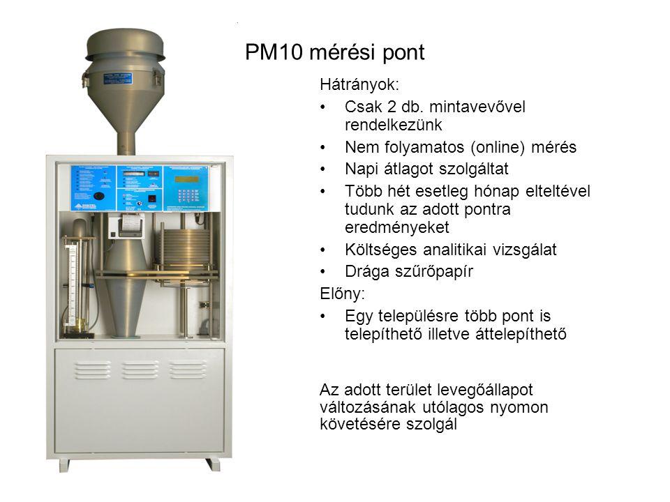 PM10 mérési pont Hátrányok: Csak 2 db.