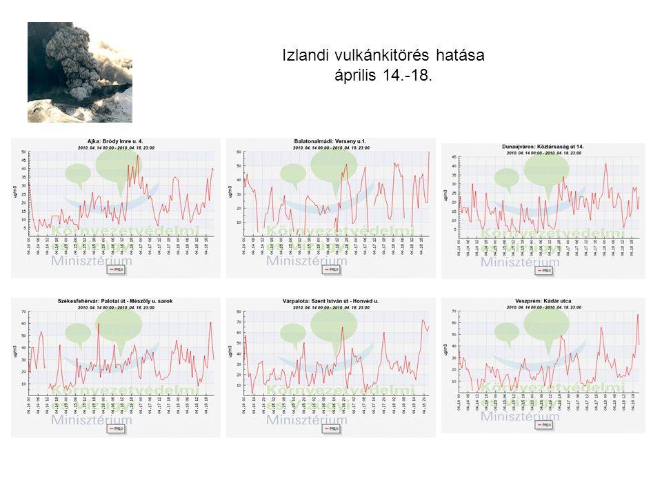 Izlandi vulkánkitörés hatása április 14.-18.