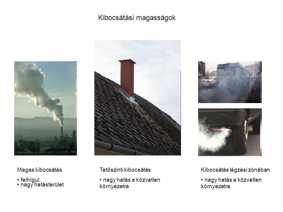 Tetőszinti kibocsátás nagy hatás a közvetlen környezetre Magas kibocsátás felhígul, nagy hatásterület Kibocsátás légzési zónában nagy hatás a közvetlen környezetre Kibocsátási magasságok