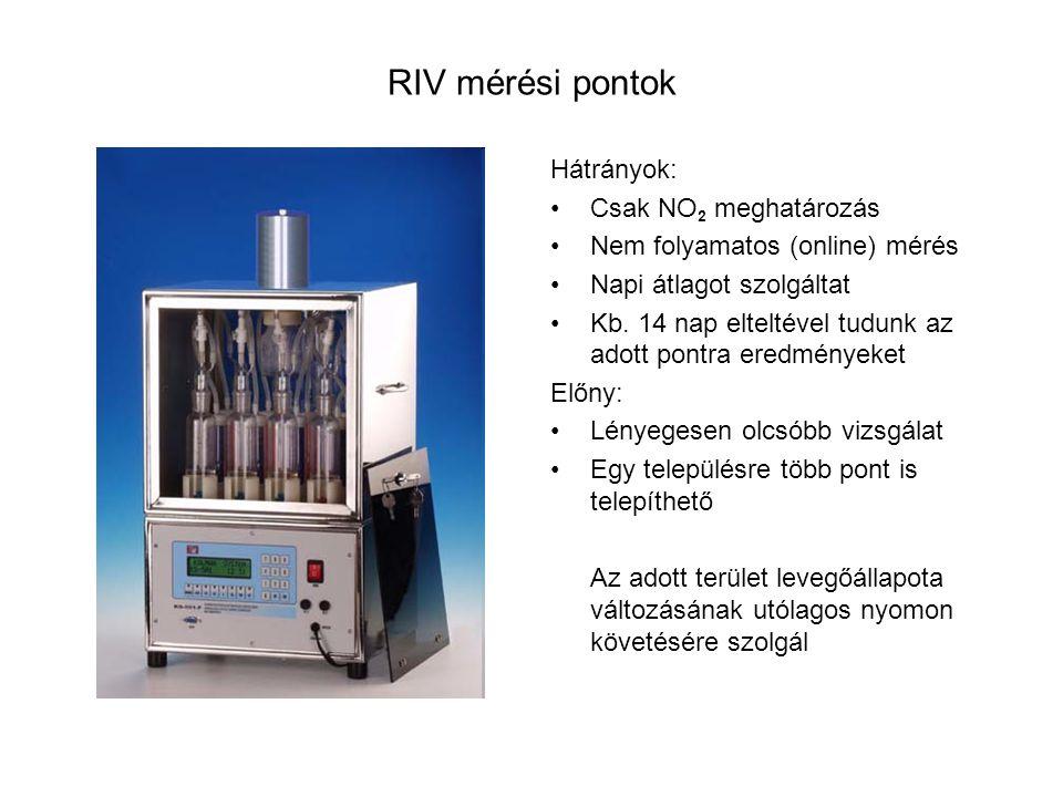 RIV mérési pontok Hátrányok: Csak NO 2 meghatározás Nem folyamatos (online) mérés Napi átlagot szolgáltat Kb.