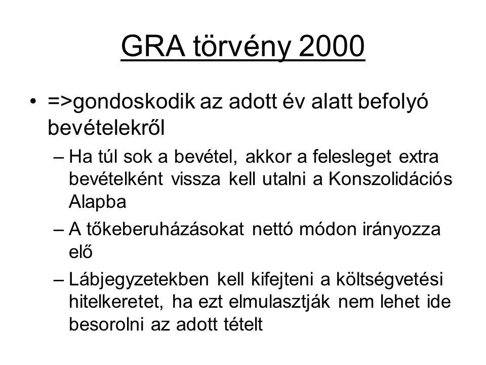 GRA törvény 2000 =>gondoskodik az adott év alatt befolyó bevételekről –Ha túl sok a bevétel, akkor a felesleget extra bevételként vissza kell utalni a
