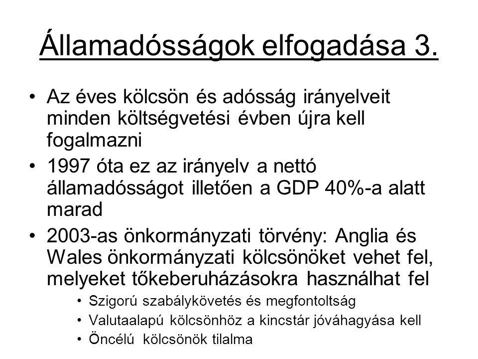 Államadósságok elfogadása 3. Az éves kölcsön és adósság irányelveit minden költségvetési évben újra kell fogalmazni 1997 óta ez az irányelv a nettó ál