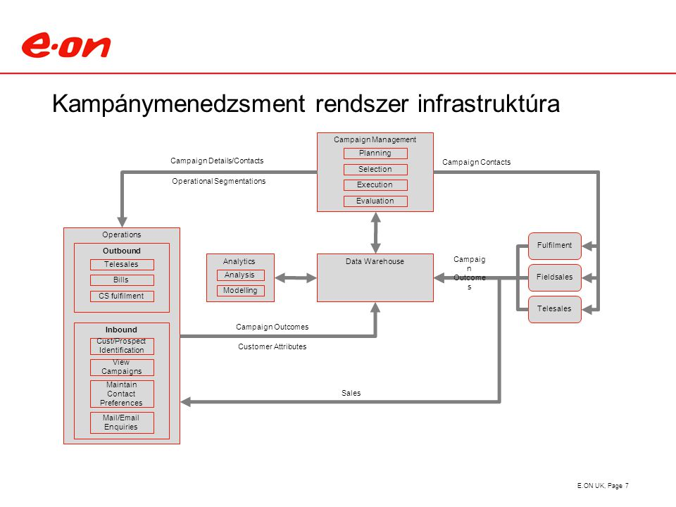 Kampánymenedzsment rendszer infrastruktúra E.ON UK, Page 7 Fulfilment Telesales Data Warehouse Fieldsales Campaign Management Planning Selection Execution Operations Outbound Telesales Bills CS fulfilment Inbound Cust/Prospect Identification View Campaigns Maintain Contact Preferences Mail/Email Enquiries Evaluation Campaign Contacts Operational Segmentations Campaign Details/Contacts Campaign Outcomes Customer Attributes Campaig n Outcome s Analytics Modelling Analysis Sales