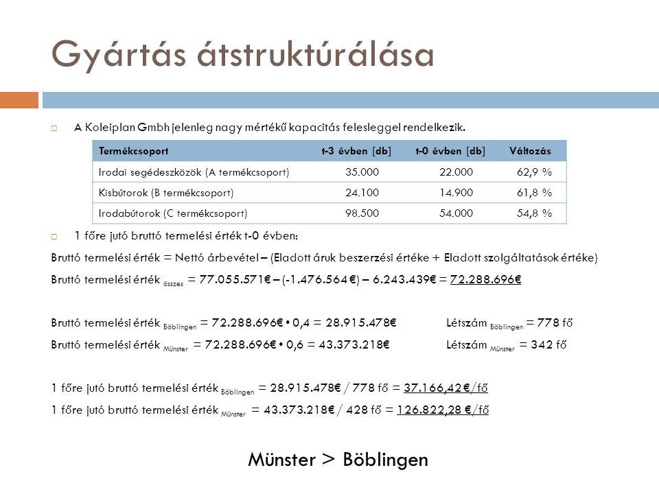 Gyártás átstruktúrálása  Bérhatékonyság az üzemekben t-0 évben: Bérhatékonyság = (Nettó termelési érték / Személy jellegű ráfordítással) x 100% Nettó termelési érték = Nettó árbevétel – (Anyag jellegű ráfordítások + Értékcsökkenés) Nettó termelési érték összes = 77.055.571€ – 39.529.724€ – 1.321.169€ = 36.204.678€ Nettó termelési érték Böblingen = 36.204.678€ 0,4 = 14.481.871€ Nettó termelési érték Münster = 36.204.678€ 0,6 = 21.722.807€ Személy jellegű ráfordítás Böblingen = 26.091.818€ 0,65 = 16.959.6812€ Személy jellegű ráfordítás Münster = 26.091.818€ 0,35 = 9.132.136€ Bérhatékonyság Böblingen = (14.481.871€ / 16.959.628€) 100 = 85,39% Bérhatékonyság Münster = (21.722.807€ / 9.132.136€) 100 = 237,87% Münster > Böblingen