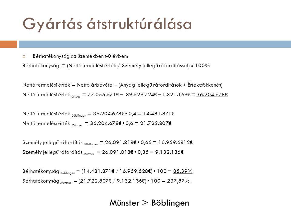 Gyártás átstruktúrálása  Bérhatékonyság az üzemekben t-0 évben: Bérhatékonyság = (Nettó termelési érték / Személy jellegű ráfordítással) x 100% Nettó
