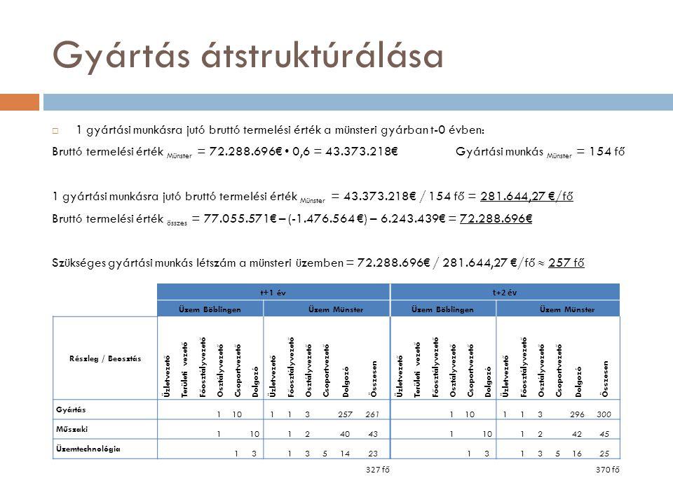 Gyártás átstruktúrálása  1 gyártási munkásra jutó bruttó termelési érték a münsteri gyárban t-0 évben: Bruttó termelési érték Münster = 72.288.696€ 0
