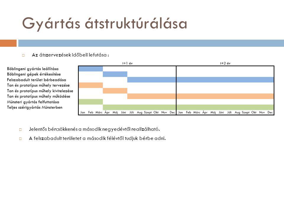 Gyártás átstruktúrálása  Az átszervezések időbeli lefutása :  Jelentős bércsökkenés a második negyedévtől realizálható.  A felszabadult területet a
