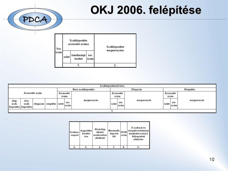 10 OKJ 2006. felépítése OKJ 2006. felépítése