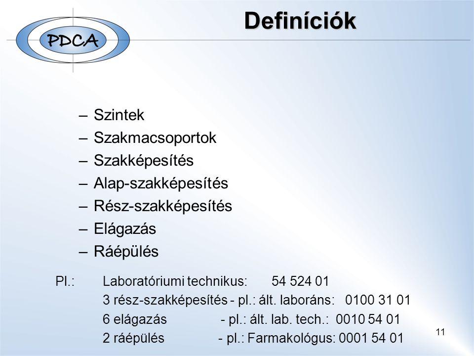 11 Definíciók –Szintek –Szakmacsoportok –Szakképesítés –Alap-szakképesítés –Rész-szakképesítés –Elágazás –Ráépülés Pl.:Laboratóriumi technikus: 54 524 01 3 rész-szakképesítés - pl.: ált.
