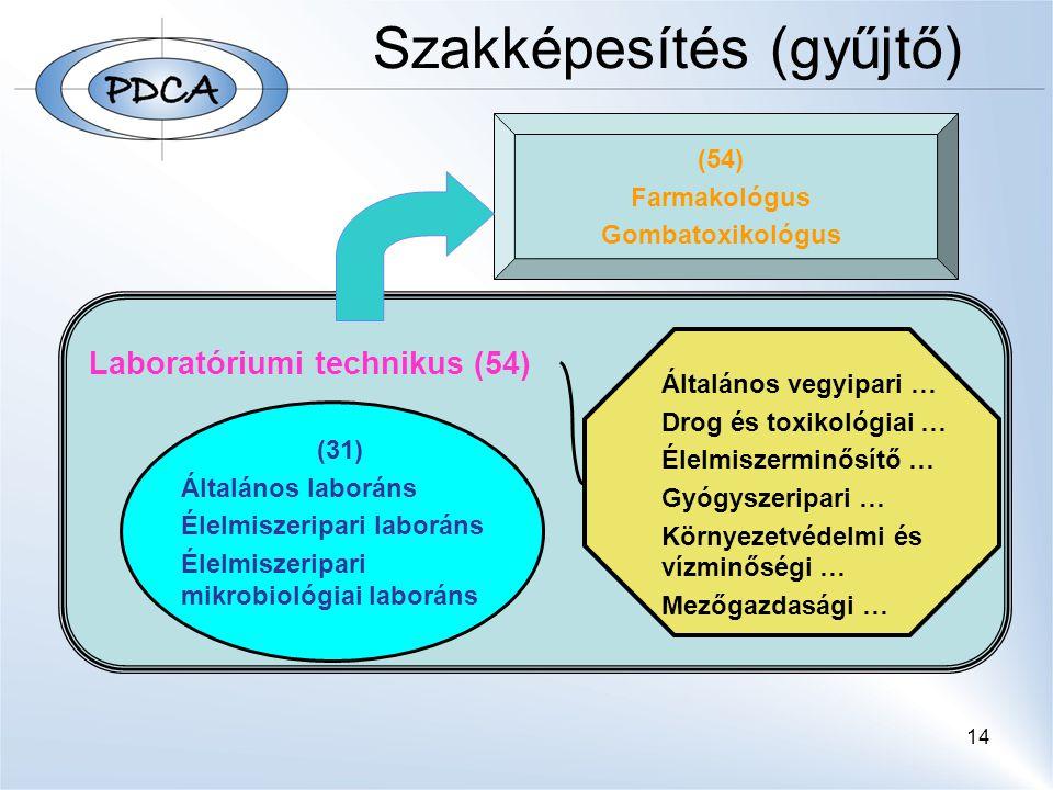 14 Laboratóriumi technikus (54) (31) Általános laboráns Élelmiszeripari laboráns Élelmiszeripari mikrobiológiai laboráns (54) Farmakológus Gombatoxiko