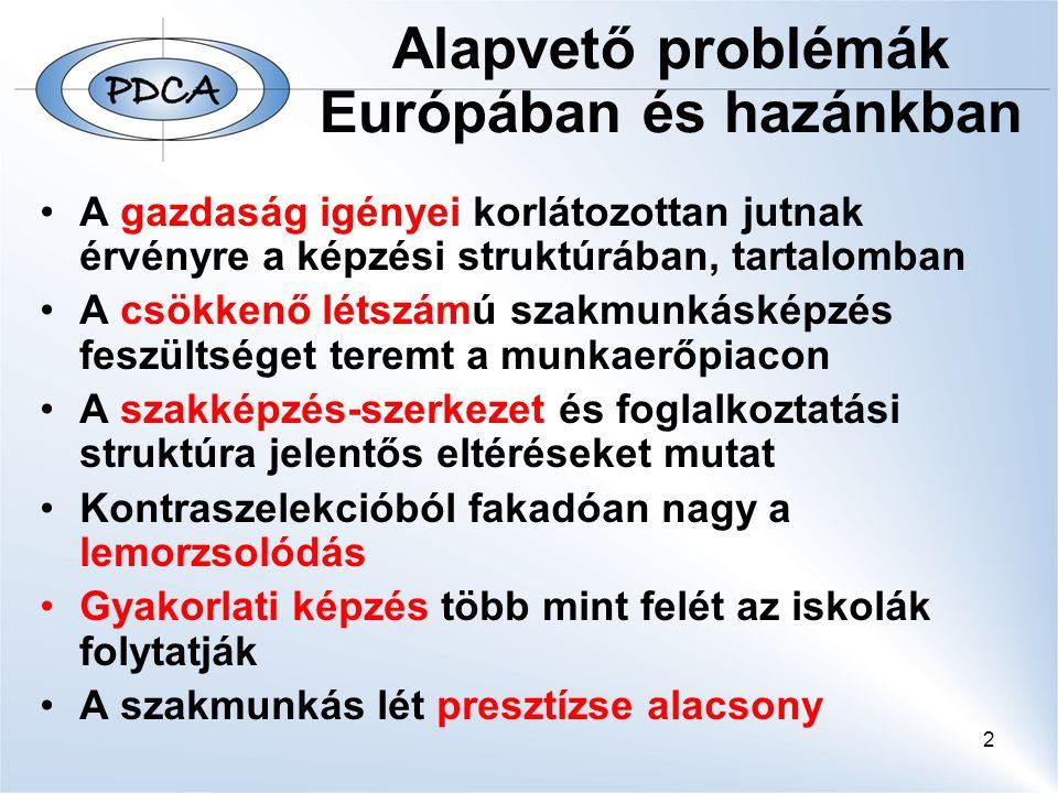 2 Alapvető problémák Európában és hazánkban A gazdaság igényei korlátozottan jutnak érvényre a képzési struktúrában, tartalomban A csökkenő létszámú szakmunkásképzés feszültséget teremt a munkaerőpiacon A szakképzés-szerkezet és foglalkoztatási struktúra jelentős eltéréseket mutat Kontraszelekcióból fakadóan nagy a lemorzsolódás Gyakorlati képzés több mint felét az iskolák folytatják A szakmunkás lét presztízse alacsony