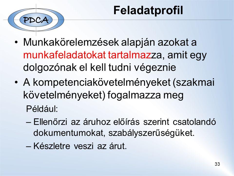 33 Feladatprofil Munkakörelemzések alapján azokat a munkafeladatokat tartalmazza, amit egy dolgozónak el kell tudni végeznie A kompetenciakövetelményeket (szakmai követelményeket) fogalmazza meg Például: –Ellenőrzi az áruhoz előírás szerint csatolandó dokumentumokat, szabályszerűségüket.