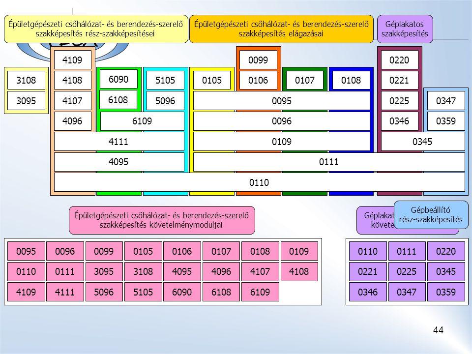 44 Épületgépészeti csőhálózat- és berendezés-szerelő szakképesítés követelménymoduljai 00950096 3108 009901050106010701080109 011001113095409540964107