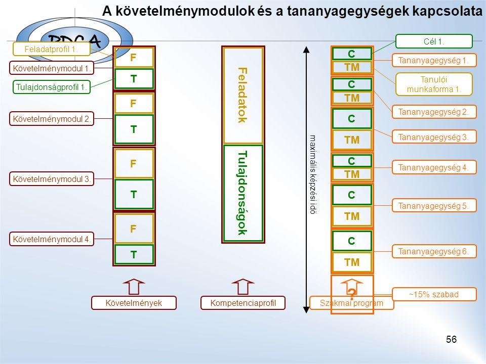 56 A követelménymodulok és a tananyagegységek kapcsolata F T Feladatprofil 1. Tulajdonságprofil 1. Követelménymodul 1. F T T F T F Követelménymodul 2.