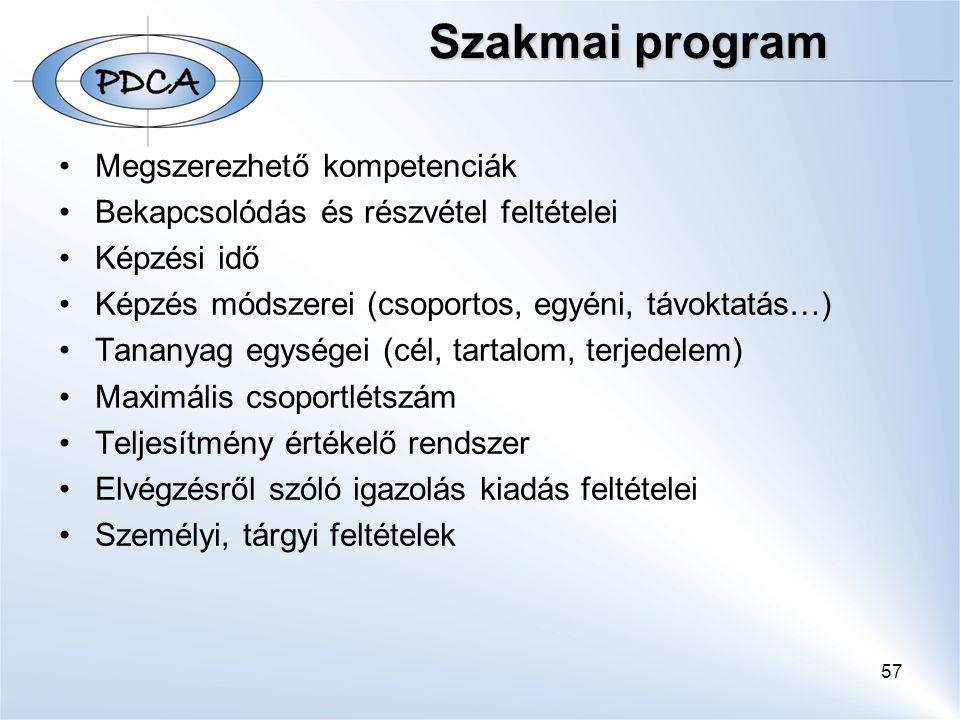 57 Szakmai program Szakmai program Megszerezhető kompetenciák Bekapcsolódás és részvétel feltételei Képzési idő Képzés módszerei (csoportos, egyéni, távoktatás…) Tananyag egységei (cél, tartalom, terjedelem) Maximális csoportlétszám Teljesítmény értékelő rendszer Elvégzésről szóló igazolás kiadás feltételei Személyi, tárgyi feltételek