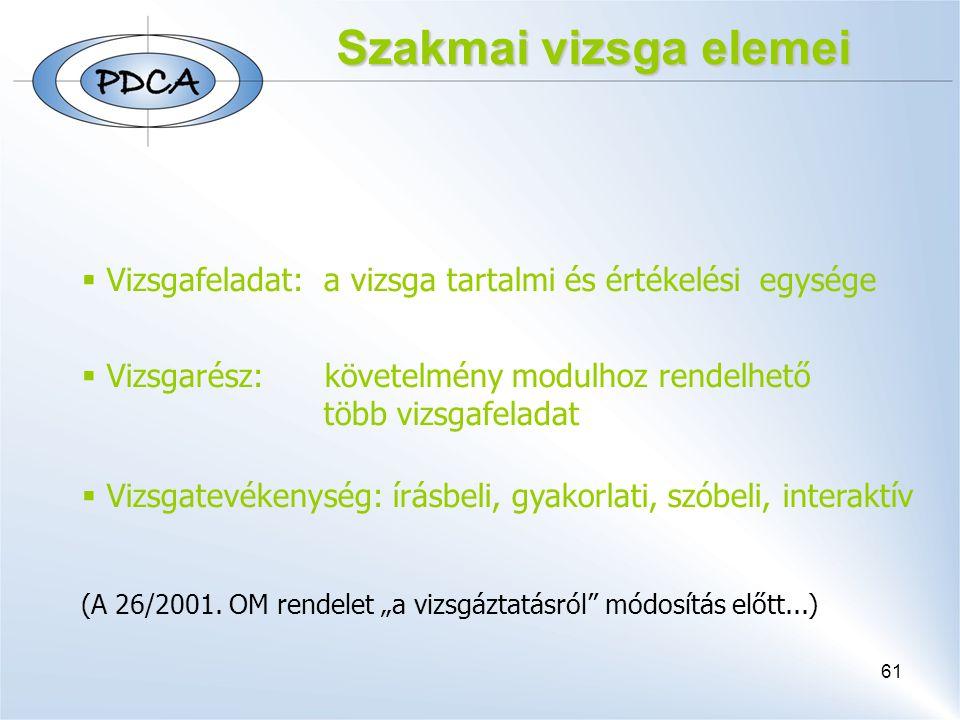 61 Szakmai vizsga elemei  Vizsgafeladat: a vizsga tartalmi és értékelési egysége  Vizsgarész: követelmény modulhoz rendelhető több vizsgafeladat  Vizsgatevékenység: írásbeli, gyakorlati, szóbeli, interaktív (A 26/2001.