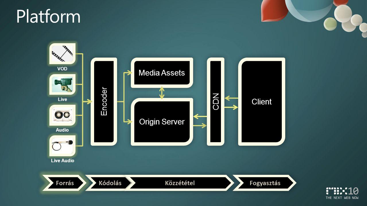 Origin Server Client Media Assets CDN Encoder Kódolás Közzététel Fogyasztás Forrás VOD Live Live Audio Audio
