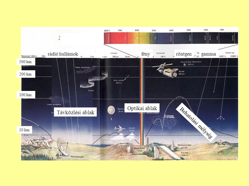Optikai ablak Behatolási mélység Távközlési ablak 10 km 100 km 200 km 500 km ózon röntgengammarádió hullámokfény