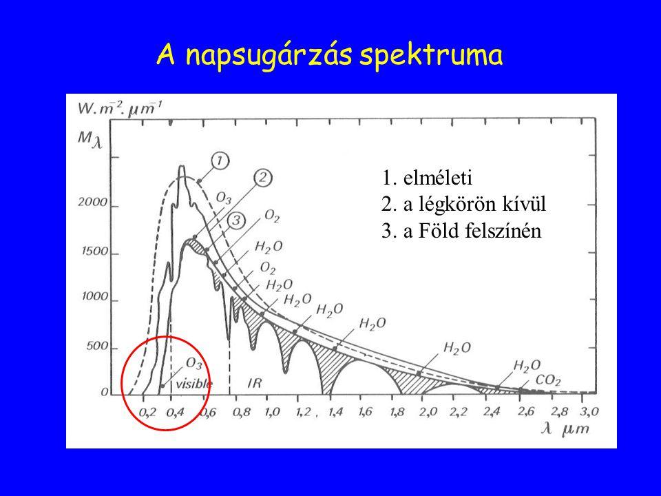 A napsugárzás spektruma 1. elméleti 2. a légkörön kívül 3. a Föld felszínén