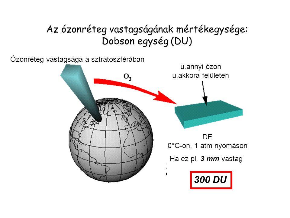 Az ózonréteg vastagságának mértékegysége: Dobson egység (DU) Ózonréteg vastagsága a sztratoszférában u.annyi ózon u.akkora felületen DE 0°C-on, 1 atm
