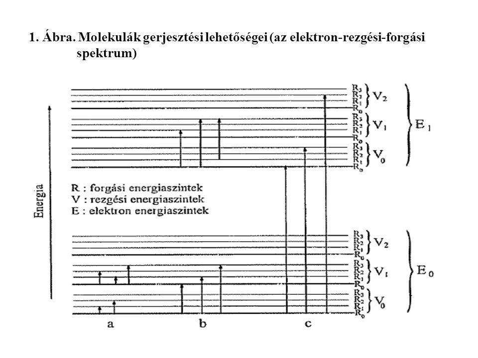 1. Ábra. Molekulák gerjesztési lehetőségei (az elektron-rezgési-forgási spektrum)