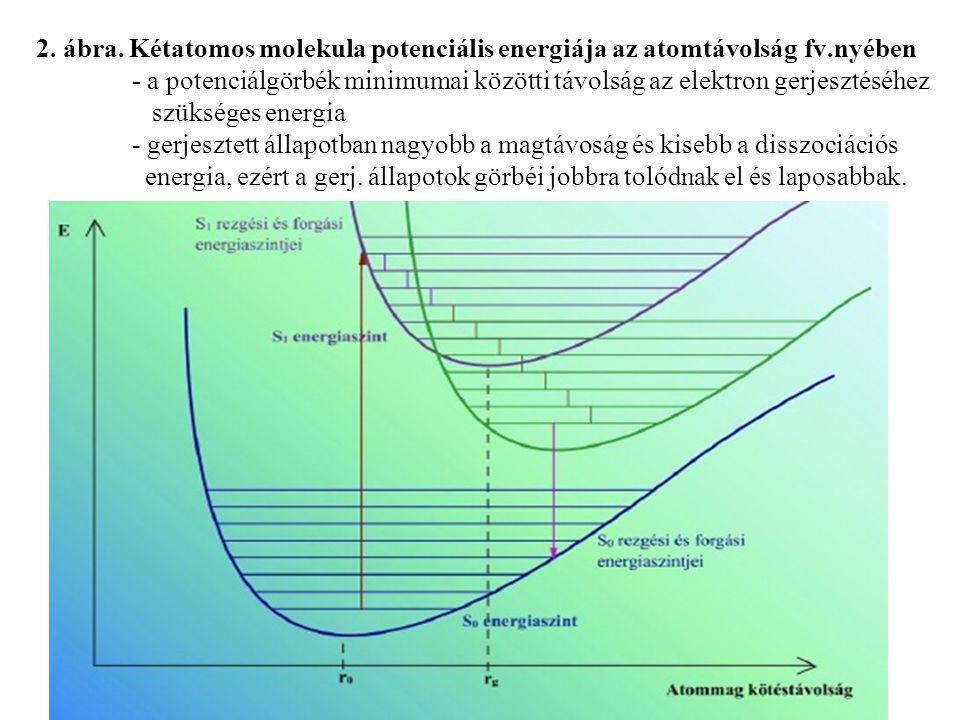 2. ábra. Kétatomos molekula potenciális energiája az atomtávolság fv.nyében - a potenciálgörbék minimumai közötti távolság az elektron gerjesztéséhez