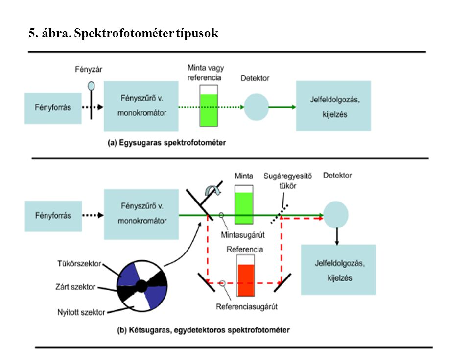 5. ábra. Spektrofotométer típusok