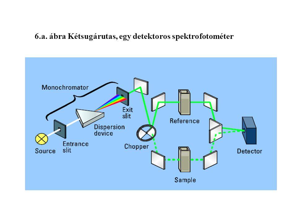 6.a. ábra Kétsugárutas, egy detektoros spektrofotométer