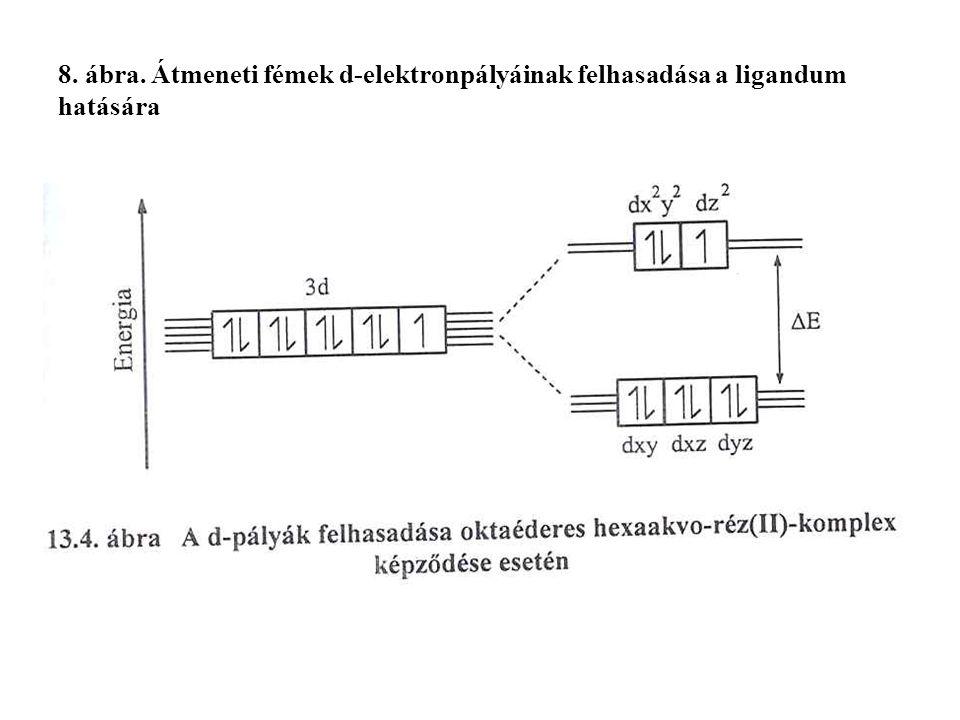 8. ábra. Átmeneti fémek d-elektronpályáinak felhasadása a ligandum hatására