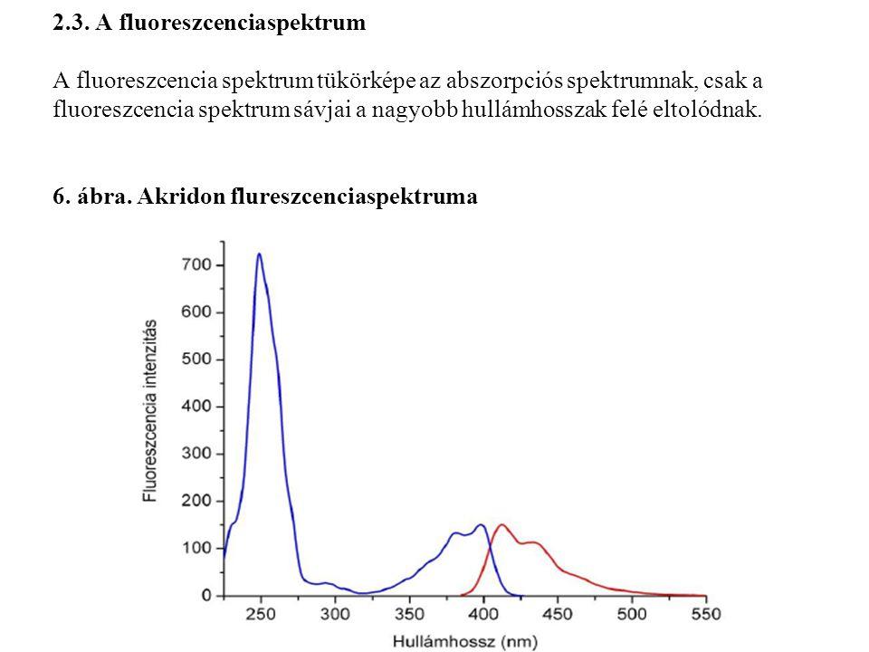 2.3. A fluoreszcenciaspektrum A fluoreszcencia spektrum tükörképe az abszorpciós spektrumnak, csak a fluoreszcencia spektrum sávjai a nagyobb hullámho