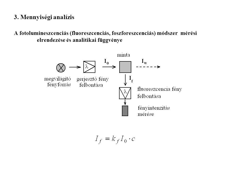 3. Mennyiségi analízis A fotolumineszcenciás (fluoreszcenciás, foszforeszcenciás) módszer mérési elrendezése és analitikai függvénye