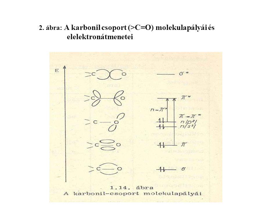 2. ábra: A karbonil csoport (>C=O) molekulapályái és elelektronátmenetei