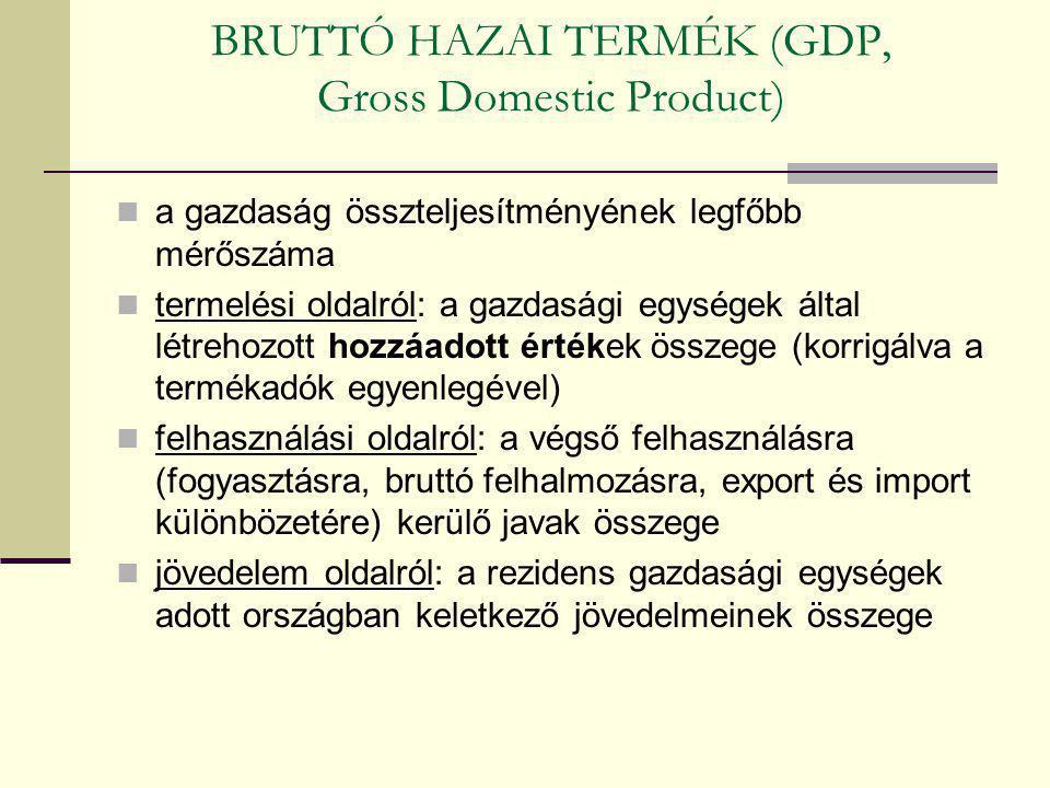 BRUTTÓ HAZAI TERMÉK (GDP, Gross Domestic Product) a gazdaság összteljesítményének legfőbb mérőszáma termelési oldalról: a gazdasági egységek által lét