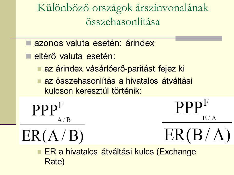Különböző országok árszínvonalának összehasonlítása azonos valuta esetén: árindex eltérő valuta esetén: az árindex vásárlóerő-paritást fejez ki az öss