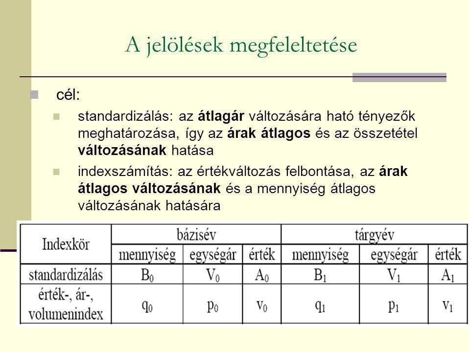 A jelölések megfeleltetése cél: standardizálás: az átlagár változására ható tényezők meghatározása, így az árak átlagos és az összetétel változásának