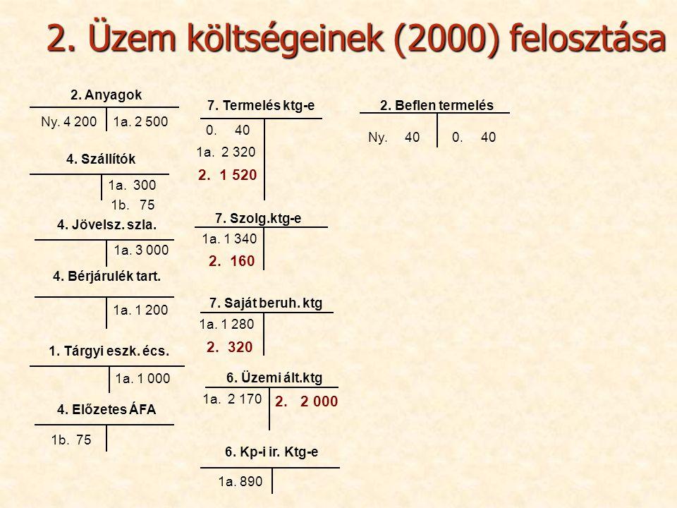 2. Üzem költségeinek (2000) felosztása 2. Anyagok 4. Jövelsz. szla. 4. Bérjárulék tart. 4. Előzetes ÁFA 1. Tárgyi eszk. écs. 6. Kp-i ir. Ktg-e 4. Szál