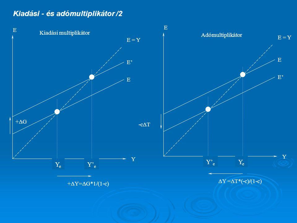 Kiadási - és adómultiplikátor /2 E E Y YeYe E = Y E' Y' e E E' Y Y' e E = Y E YeYe -cΔT +ΔG +ΔY=ΔG*1/(1-c) ΔY =ΔT*(-c)/(1-c) Kiadási multiplikátor Adómultiplikátor