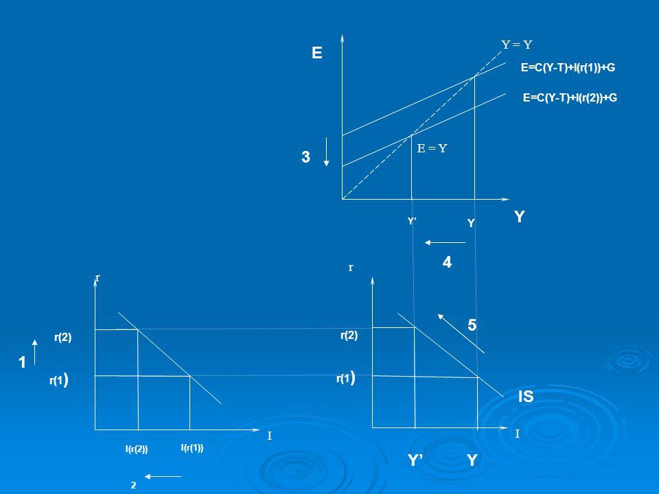 r I I(r(2)) I(r(1)) r(1 ) r(2) 1 2 Y = Y E = Y Y E 3 Y Y' 4 E=C(Y-T)+I(r(1))+G E=C(Y-T)+I(r(2))+G r I r(1 ) r(2) IS 5 YY'