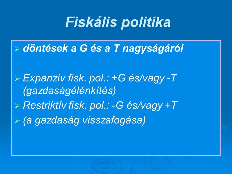 Fiskális politika   döntések a G és a T nagyságáról   Expanzív fisk.