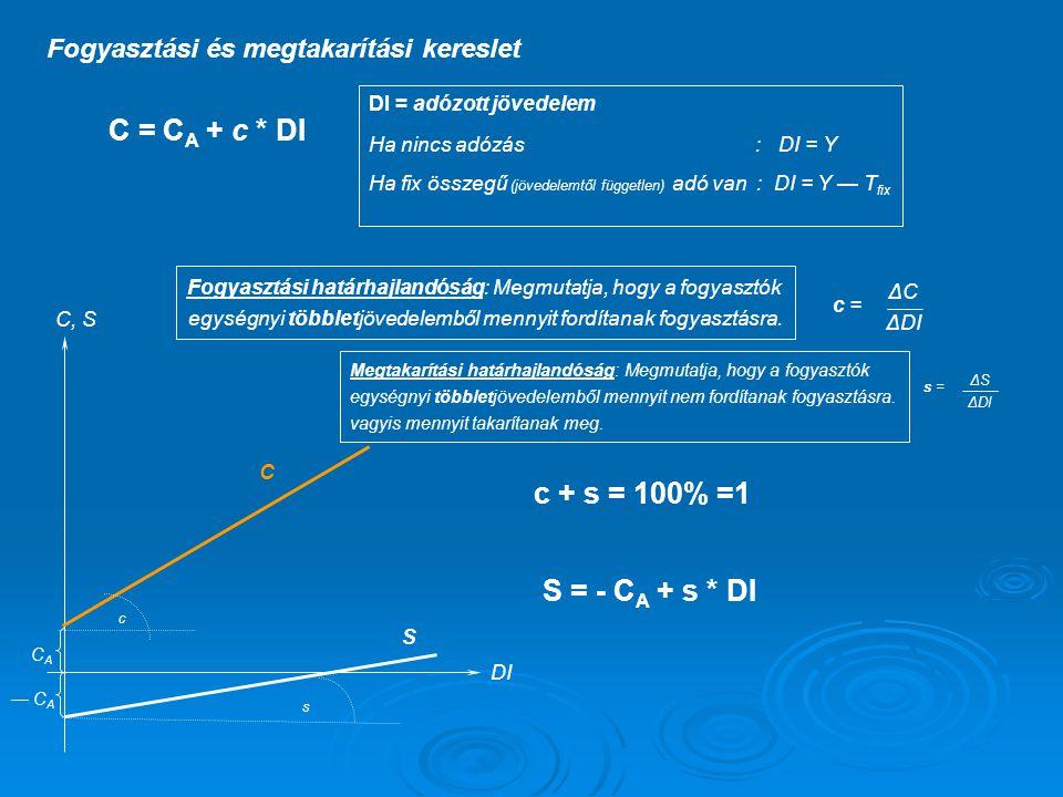 Feladat  Mekkora a gazdaságban az adónövelés/csökkentés mértéke, ha annak hatására az egyensúlyi jövedelem 900-ról 450-re csökkent és s=0,1.