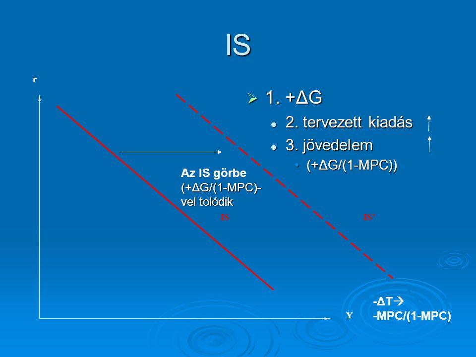 r Y ISIS' IS  1.+ΔG 2. tervezett kiadás 3.