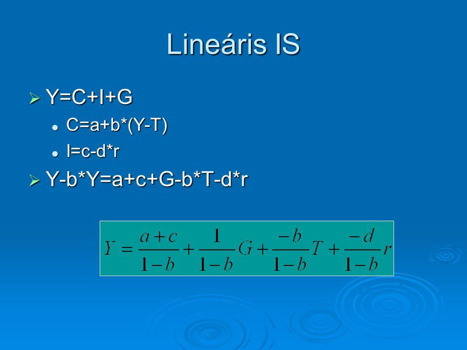 Lineáris IS  Y=C+I+G C=a+b*(Y-T) C=a+b*(Y-T) I=c-d*r I=c-d*r  Y-b*Y=a+c+G-b*T-d*r